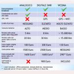 WCDMA-info